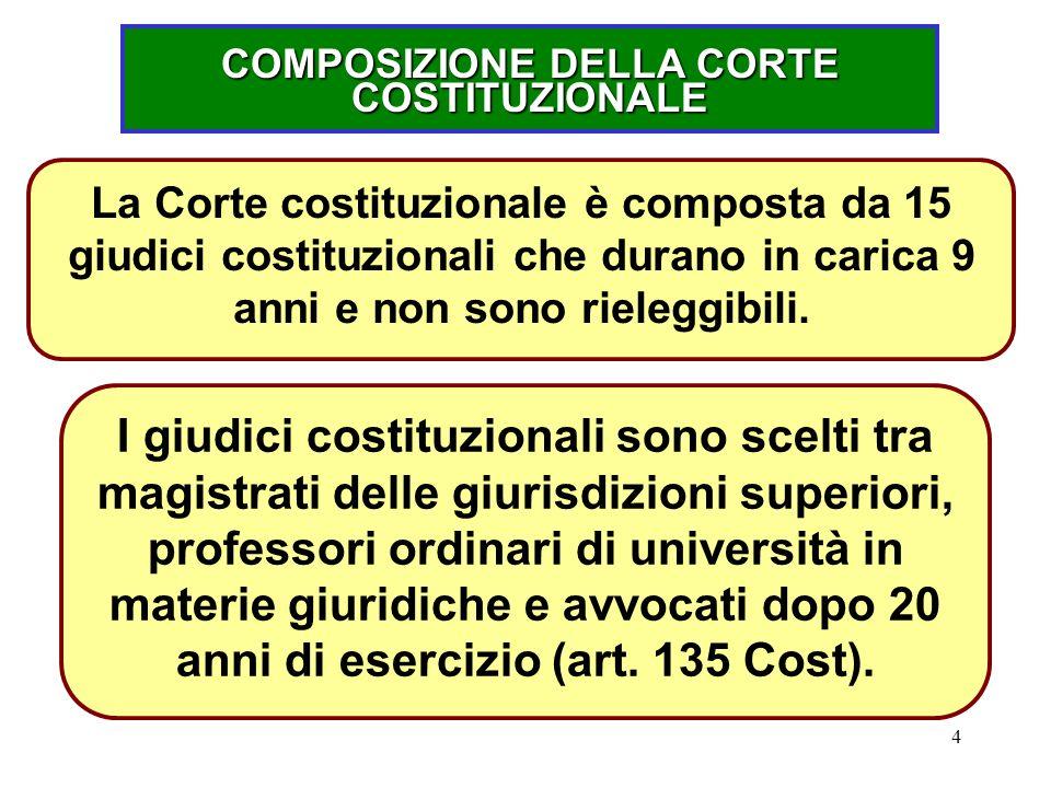 COMPOSIZIONE DELLA CORTE COSTITUZIONALE
