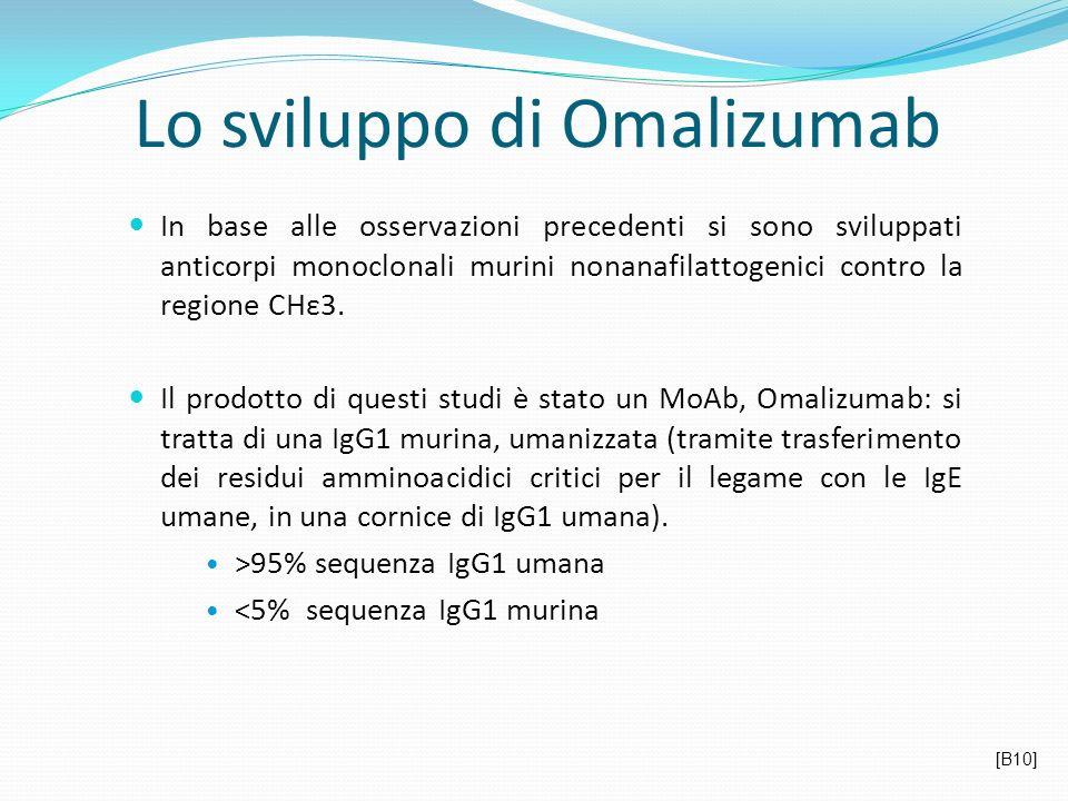 Lo sviluppo di Omalizumab