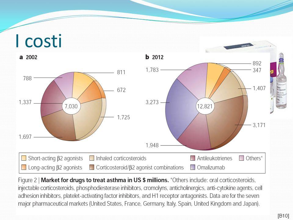 I costi Prezzo di cessione agli ospedali 369,60€ per flaconcino da 150 mg.