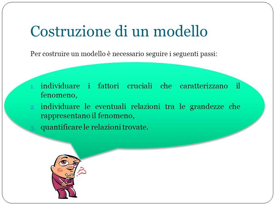 Costruzione di un modello