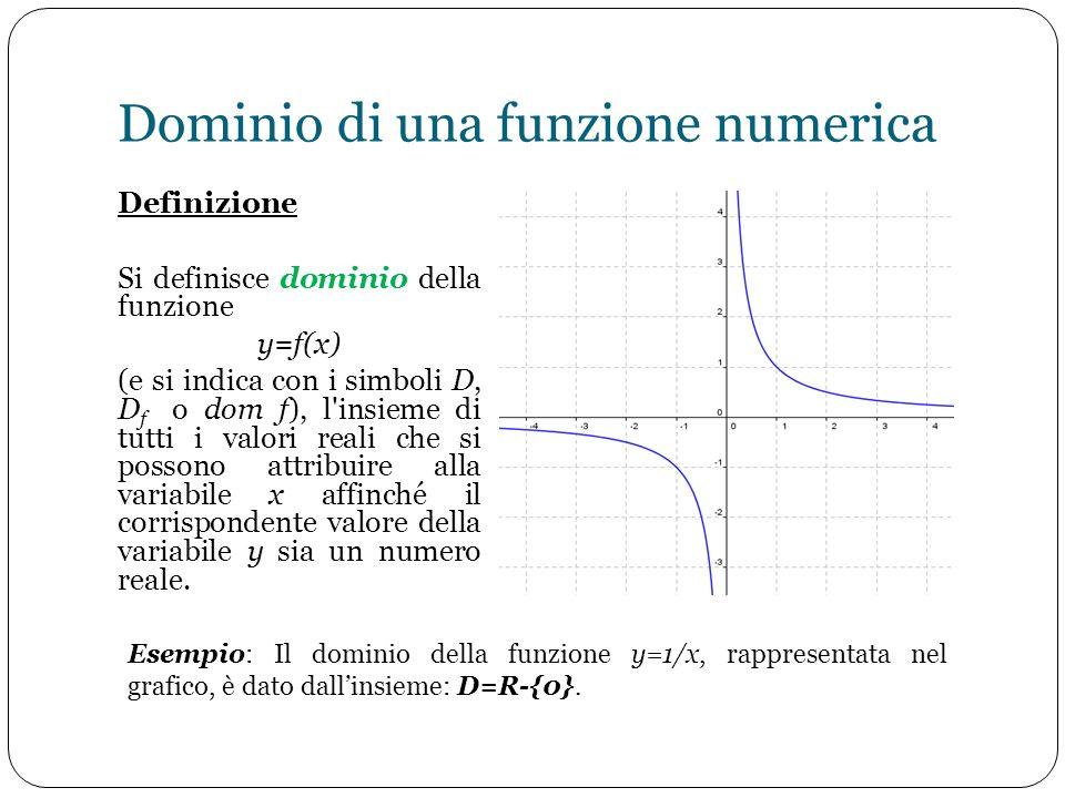 Dominio di una funzione numerica