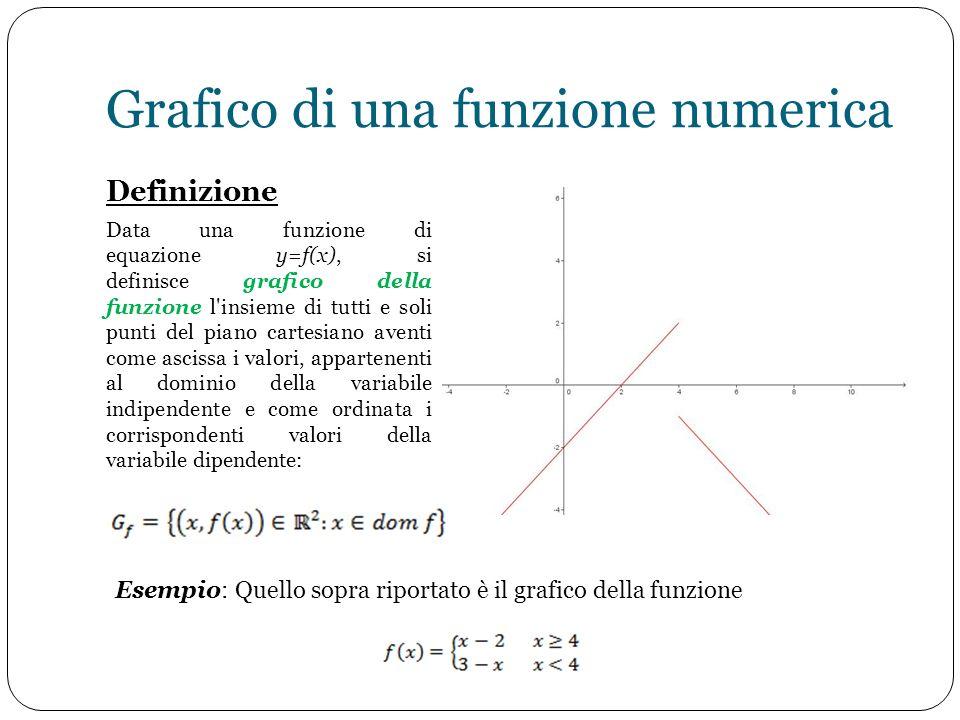 Grafico di una funzione numerica