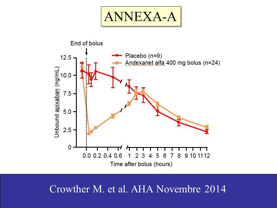 ANNEXA-A Crowther M. et al. AHA Novembre 2014 17
