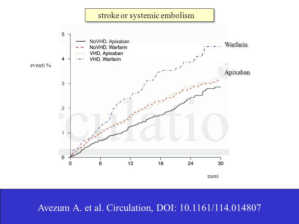 Avezum A. et al. Circulation, DOI: 10.1161/114.014807