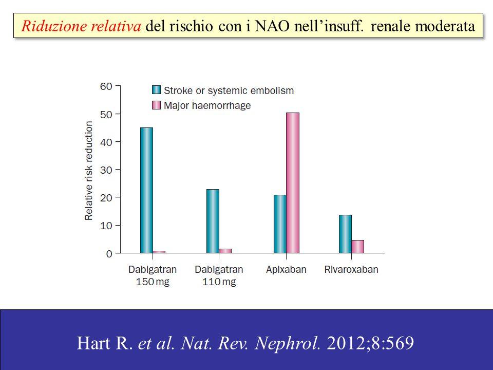 Riduzione relativa del rischio con i NAO nell'insuff. renale moderata