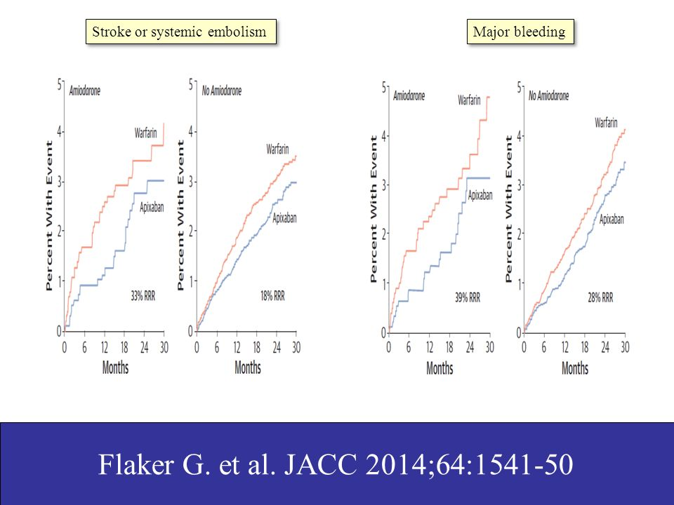 Flaker G. et al. JACC 2014;64:1541-50 Stroke or systemic embolism