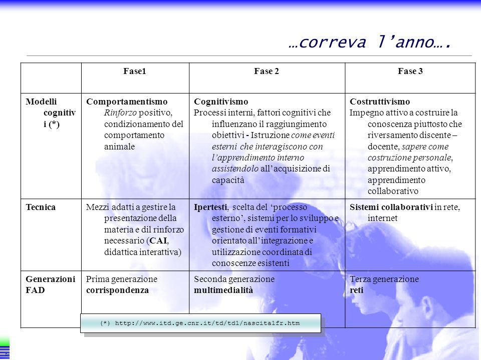 …correva l'anno…. Fase1 Fase 2 Fase 3 Modelli cognitivi (*)