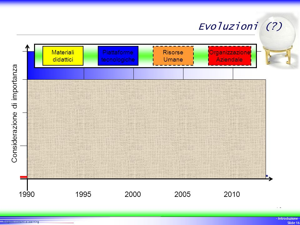 Evoluzioni ( ) Considerazione di importanza 1990 1995 2000 2005 2010