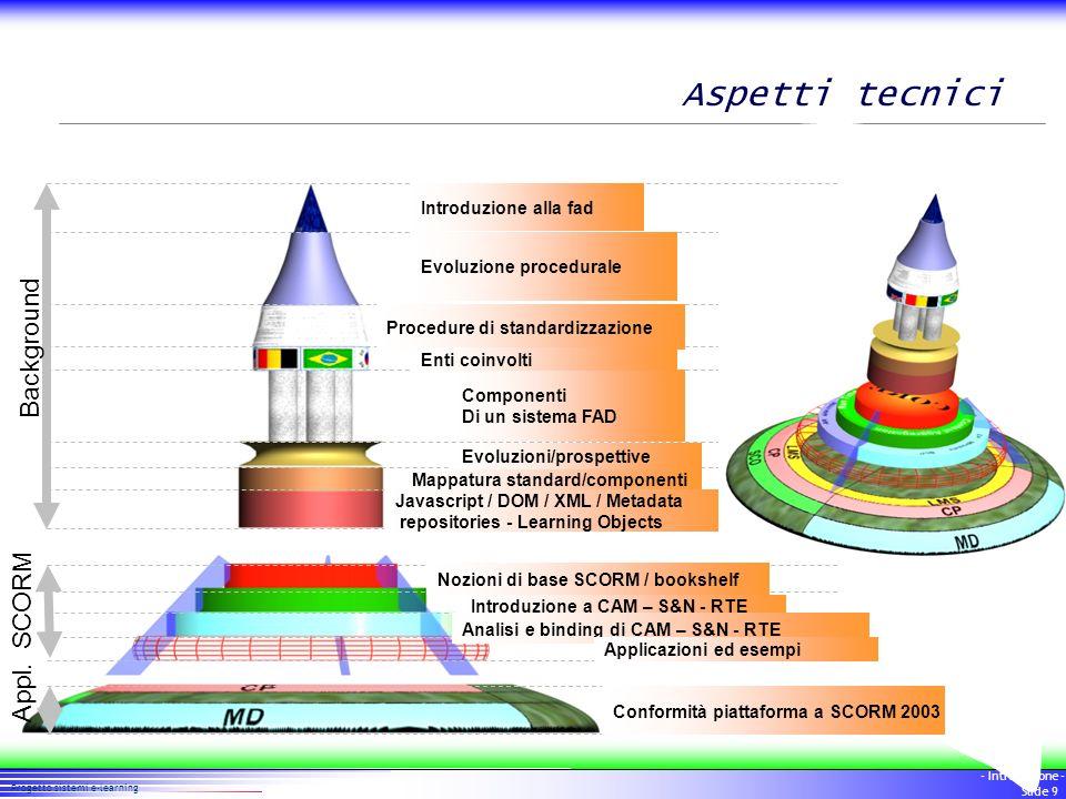 Aspetti tecnici Background SCORM Appl. Introduzione alla fad