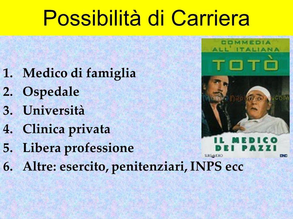 Possibilità di Carriera