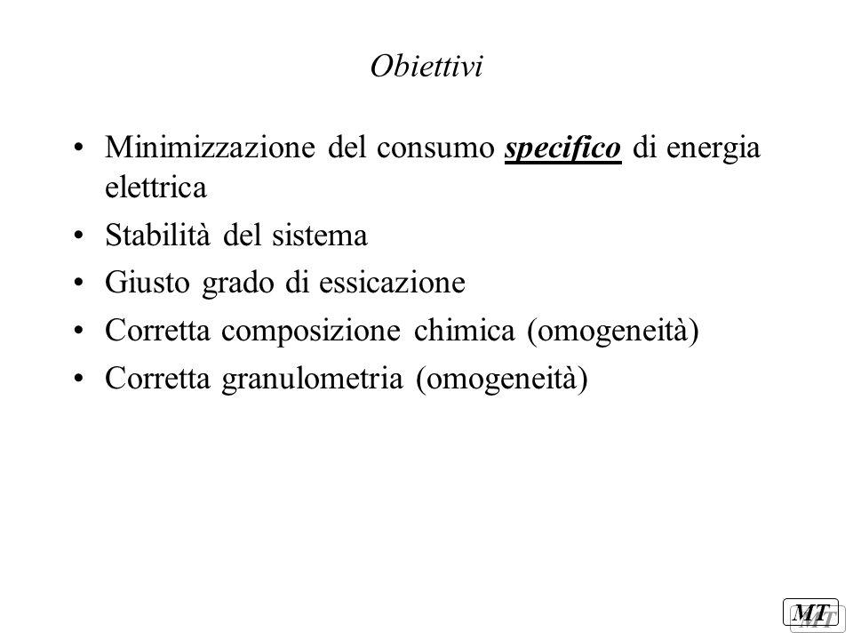 Obiettivi Minimizzazione del consumo specifico di energia elettrica. Stabilità del sistema. Giusto grado di essicazione.