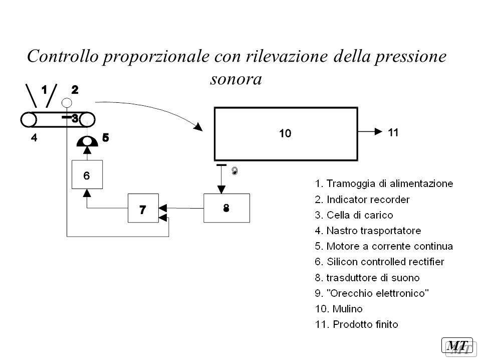 Controllo proporzionale con rilevazione della pressione sonora