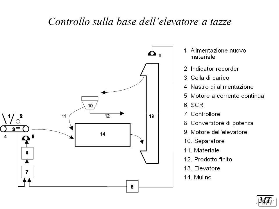 Controllo sulla base dell'elevatore a tazze