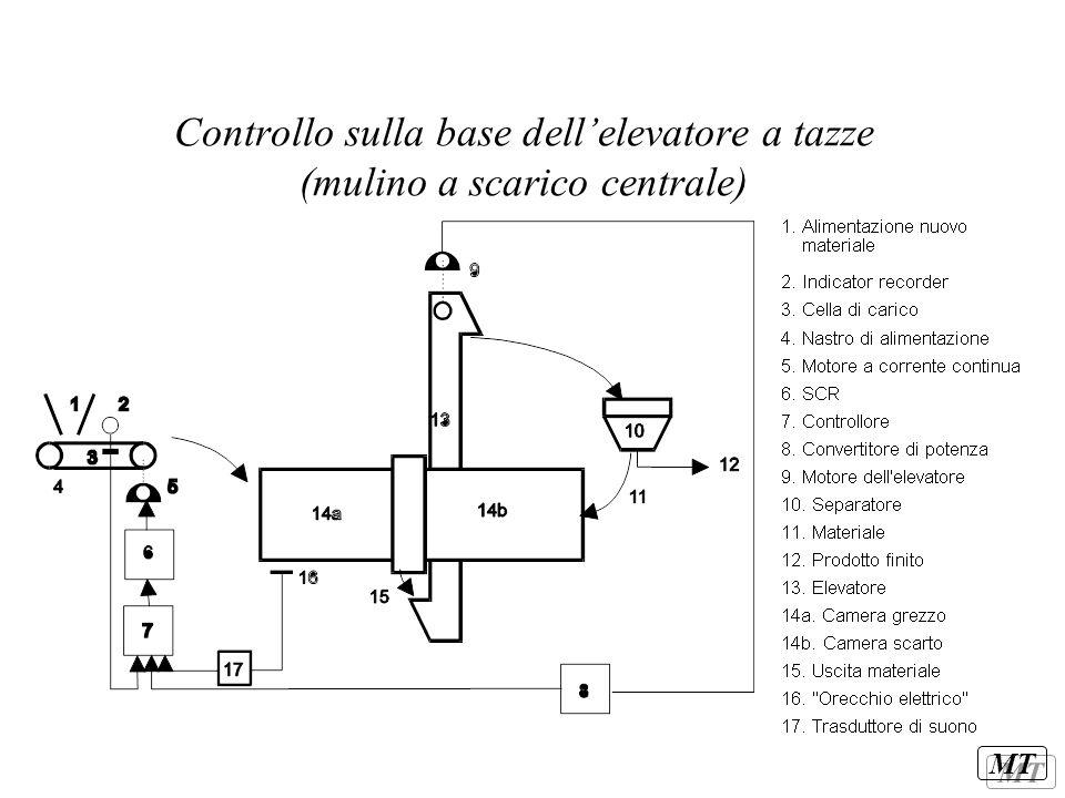 Controllo sulla base dell'elevatore a tazze (mulino a scarico centrale)