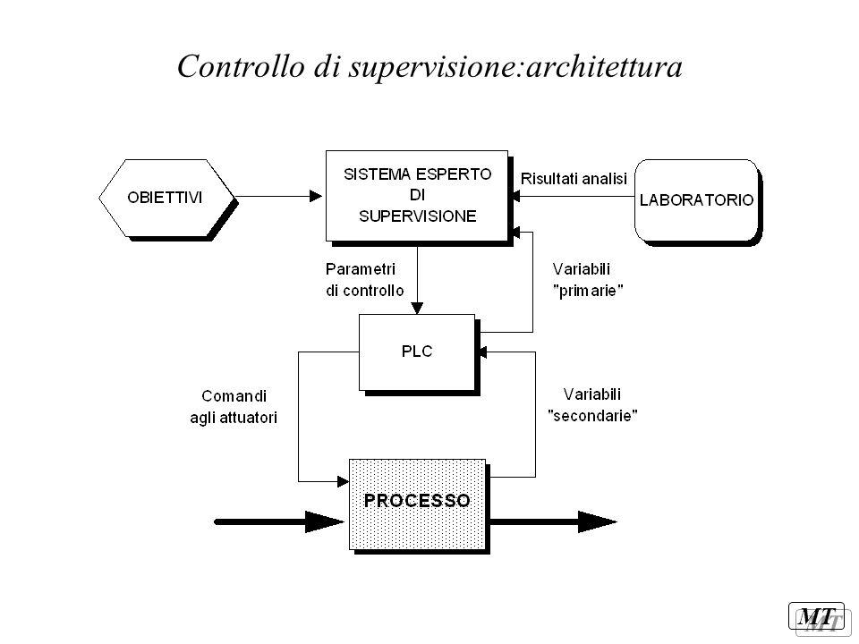 Controllo di supervisione:architettura