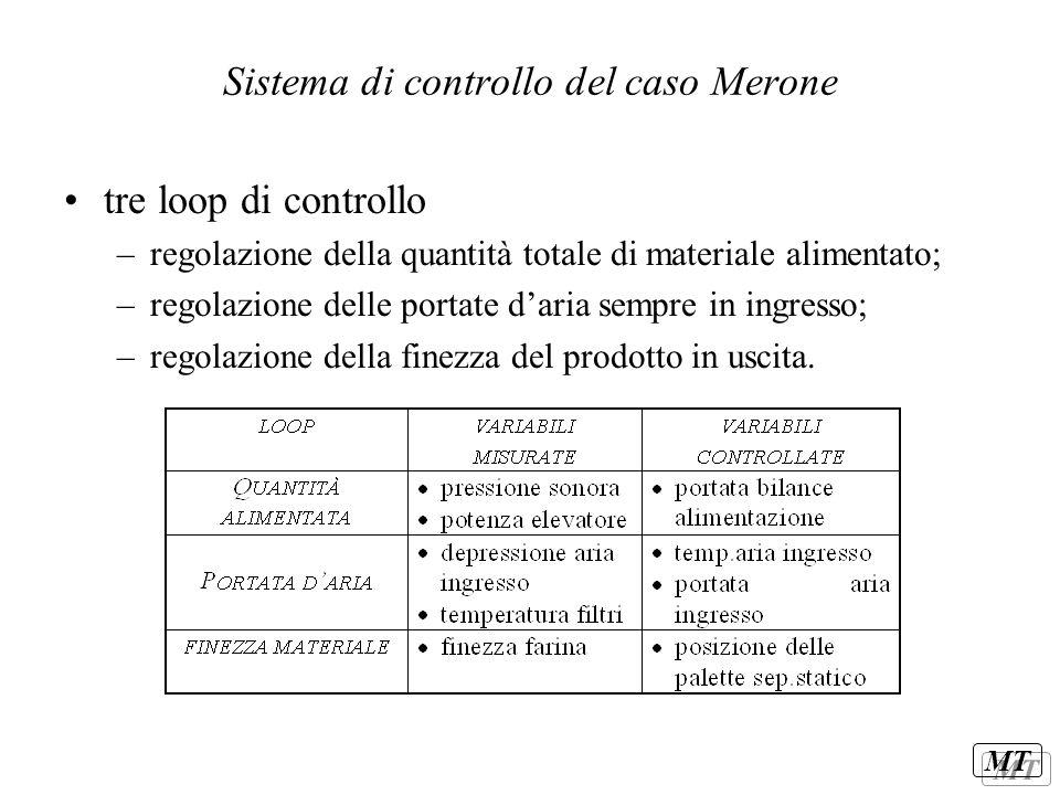 Sistema di controllo del caso Merone