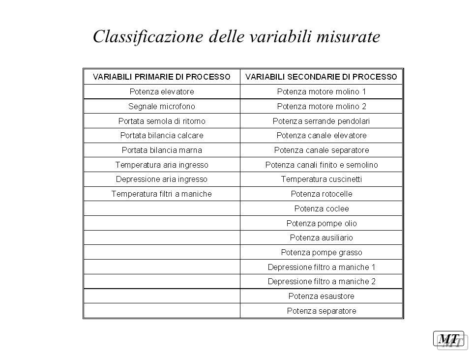 Classificazione delle variabili misurate