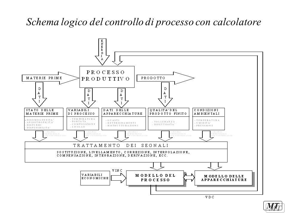Schema logico del controllo di processo con calcolatore