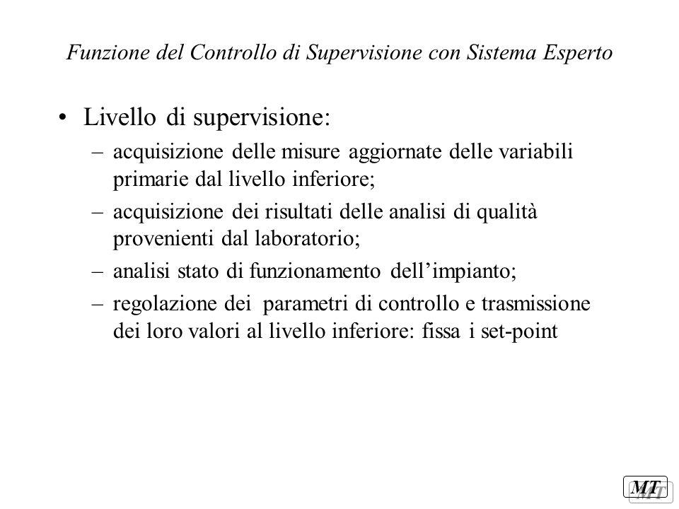 Funzione del Controllo di Supervisione con Sistema Esperto