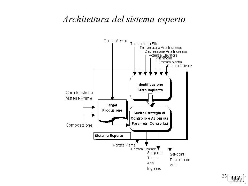 Architettura del sistema esperto
