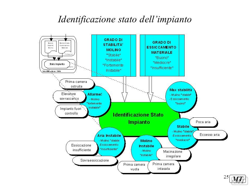 Identificazione stato dell'impianto