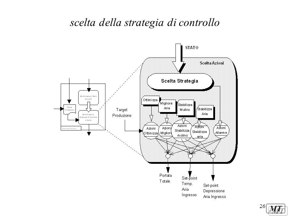 scelta della strategia di controllo