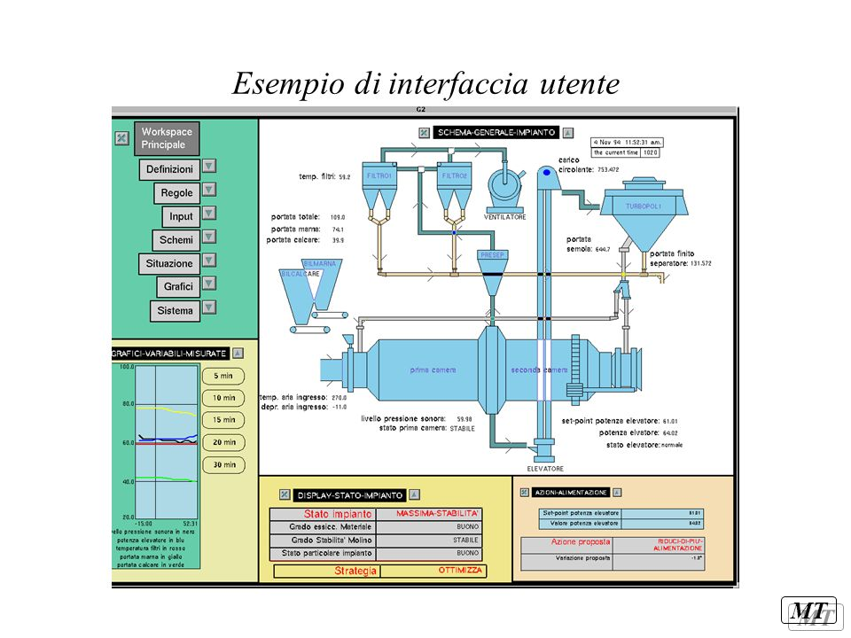 Esempio di interfaccia utente