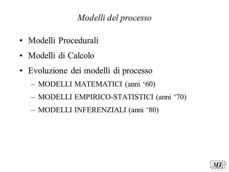Evoluzione dei modelli di processo
