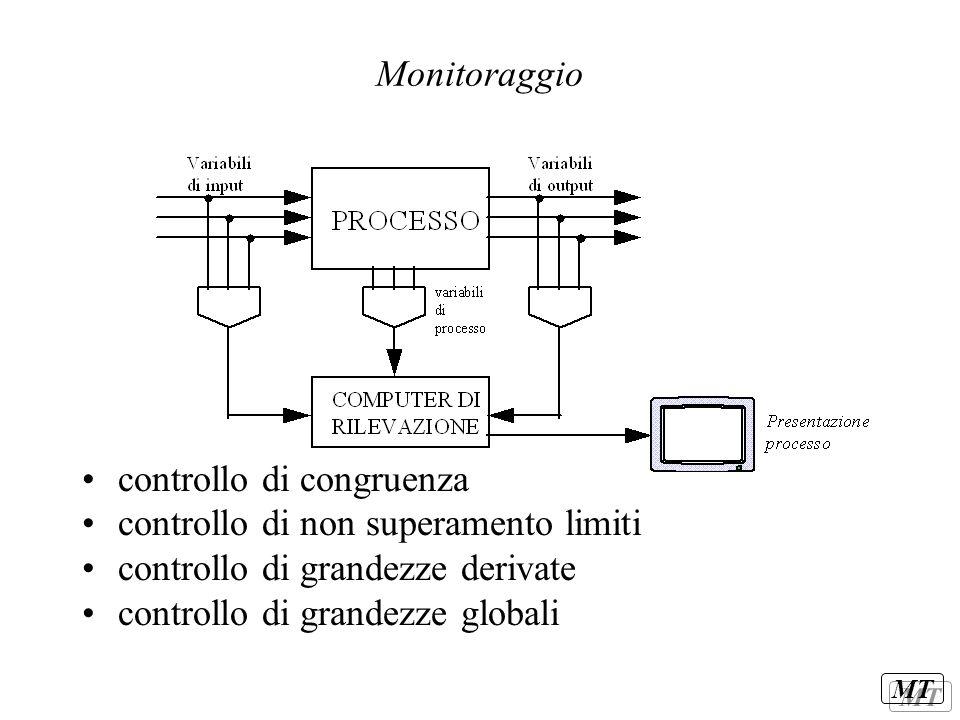 Monitoraggio controllo di congruenza. controllo di non superamento limiti. controllo di grandezze derivate.