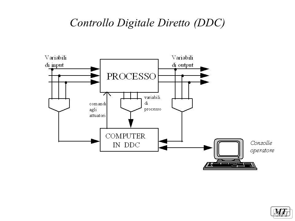 Controllo Digitale Diretto (DDC)