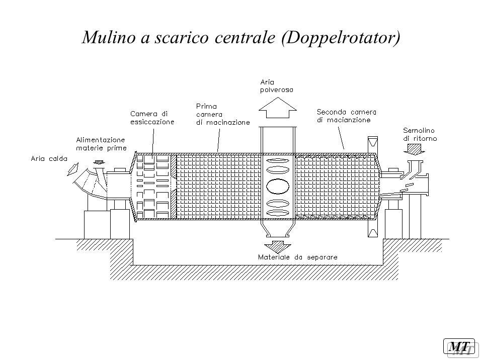 Mulino a scarico centrale (Doppelrotator)