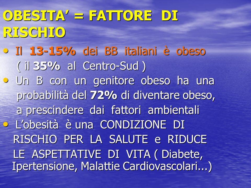 OBESITA' = FATTORE DI RISCHIO