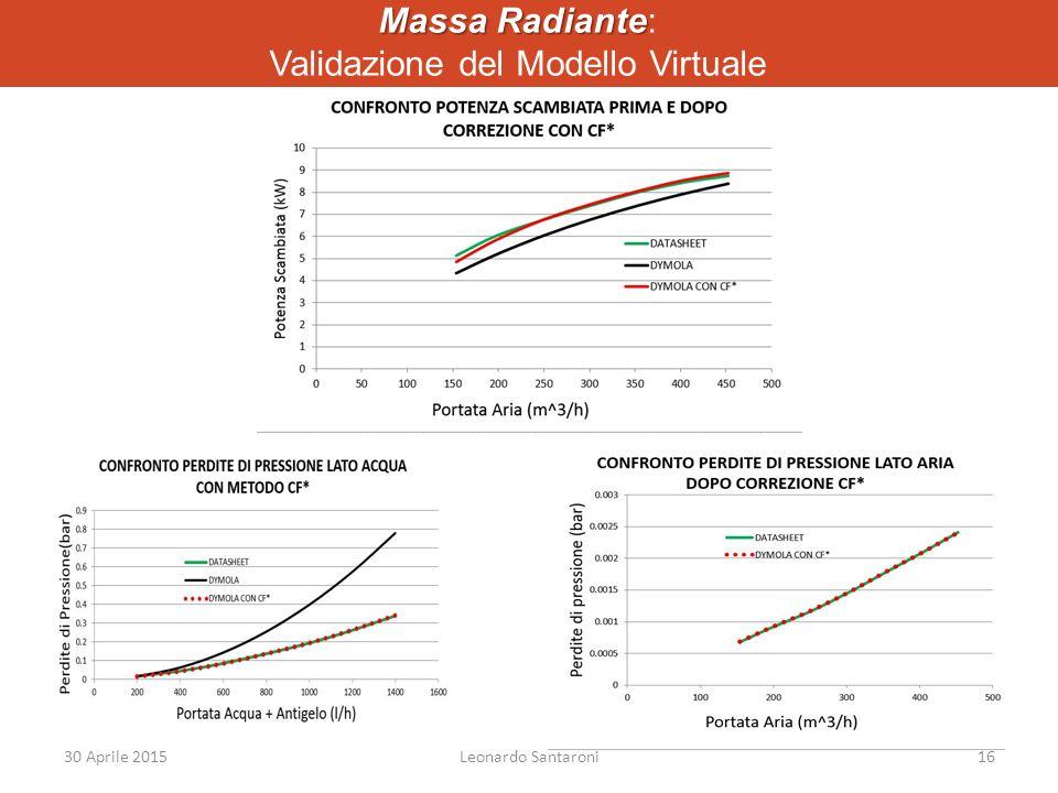 Massa Radiante: Validazione del Modello Virtuale