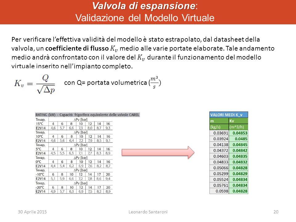 Valvola di espansione: Validazione del Modello Virtuale