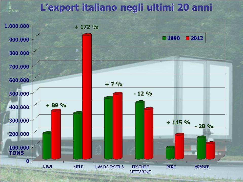 L'export italiano negli ultimi 20 anni