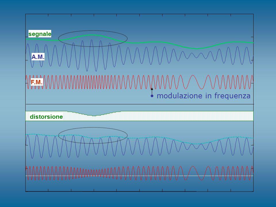 modulazione in frequenza