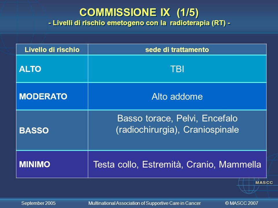 COMMISSIONE IX (1/5) - Livelli di rischio emetogeno con la radioterapia (RT) -