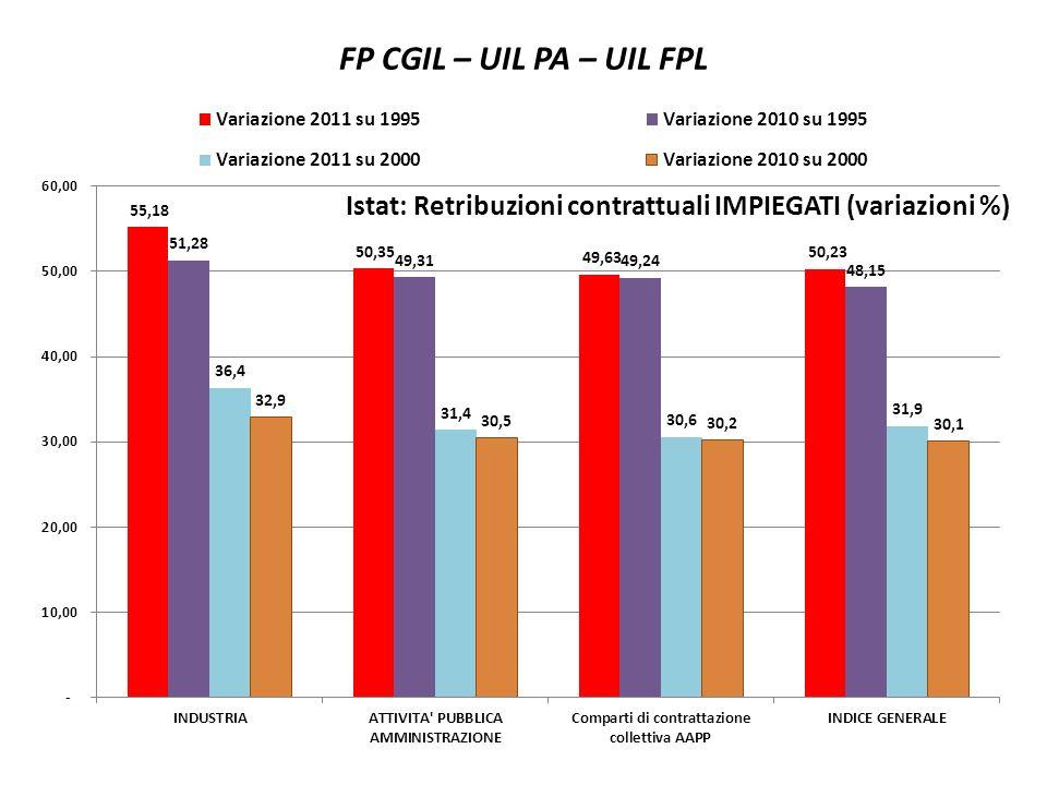 FP CGIL – UIL PA – UIL FPL