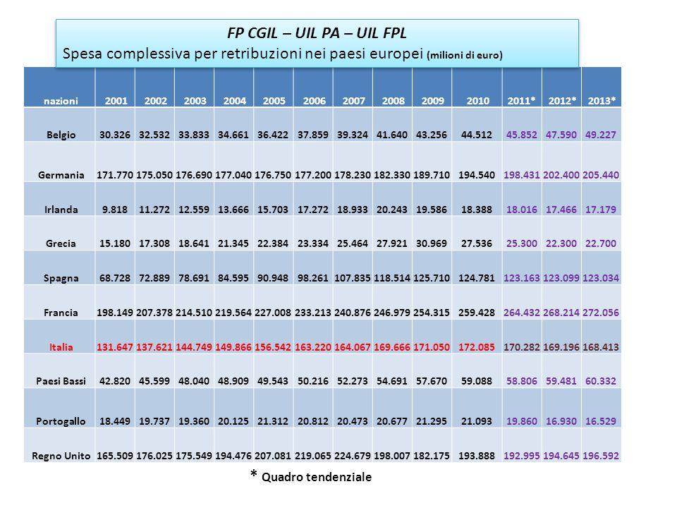 Spesa complessiva per retribuzioni nei paesi europei (milioni di euro)