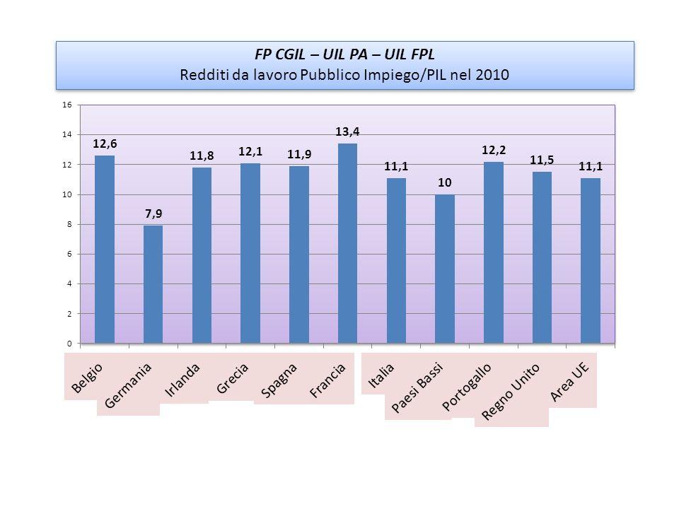 Redditi da lavoro Pubblico Impiego/PIL nel 2010