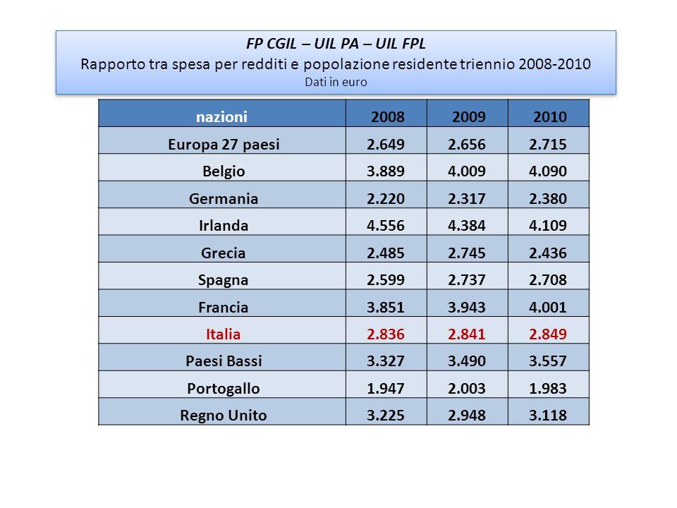 FP CGIL – UIL PA – UIL FPL Rapporto tra spesa per redditi e popolazione residente triennio 2008-2010.