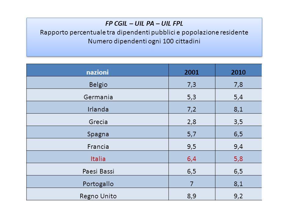 Rapporto percentuale tra dipendenti pubblici e popolazione residente