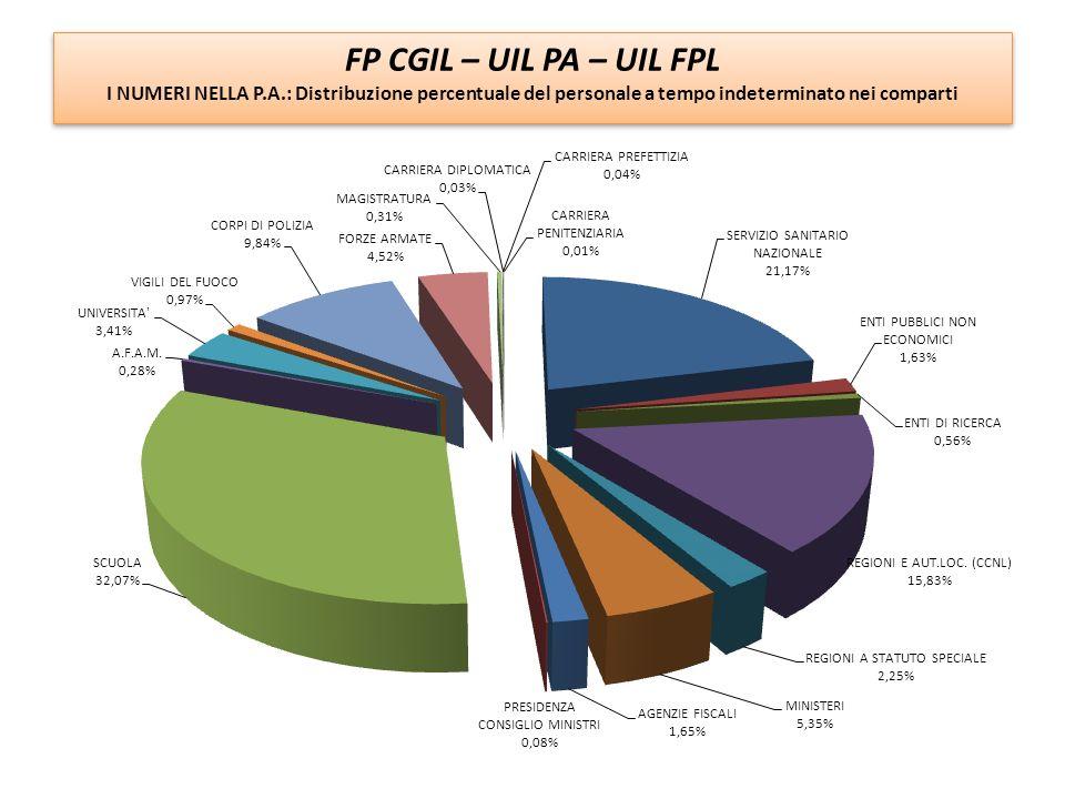 FP CGIL – UIL PA – UIL FPL I NUMERI NELLA P.A.: Distribuzione percentuale del personale a tempo indeterminato nei comparti.