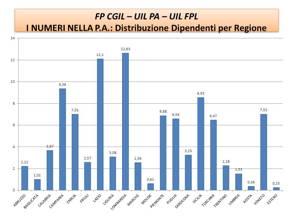 I NUMERI NELLA P.A.: Distribuzione Dipendenti per Regione