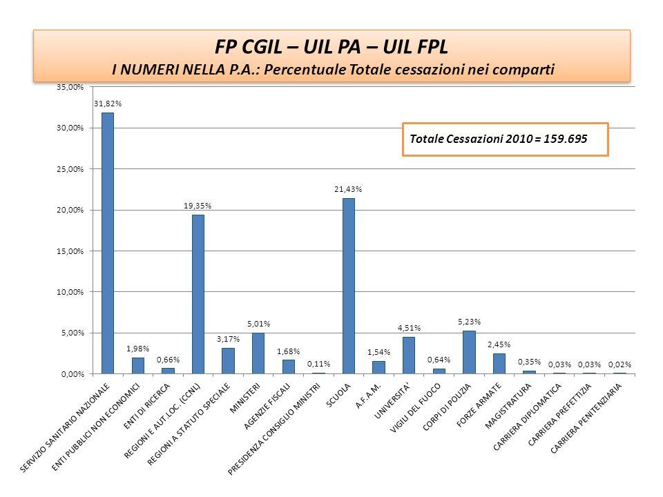I NUMERI NELLA P.A.: Percentuale Totale cessazioni nei comparti