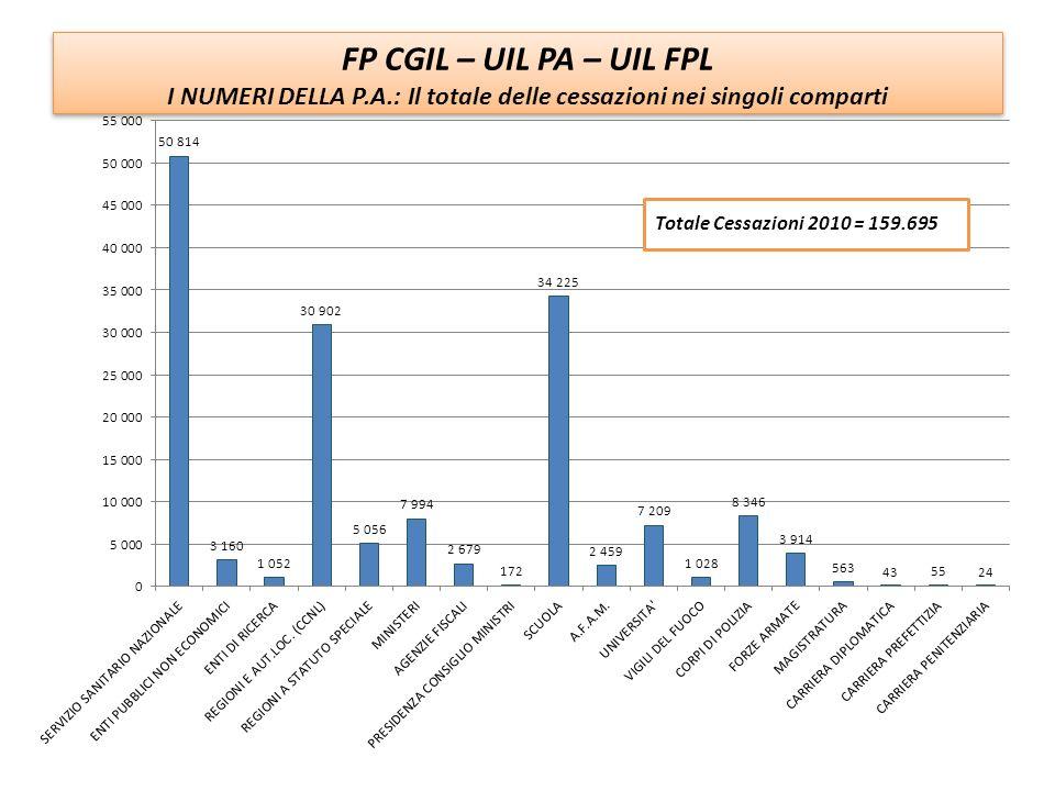 I NUMERI DELLA P.A.: Il totale delle cessazioni nei singoli comparti