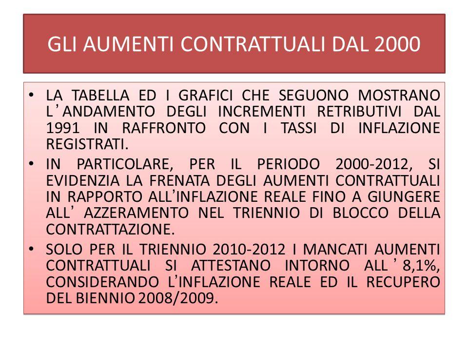 GLI AUMENTI CONTRATTUALI DAL 2000