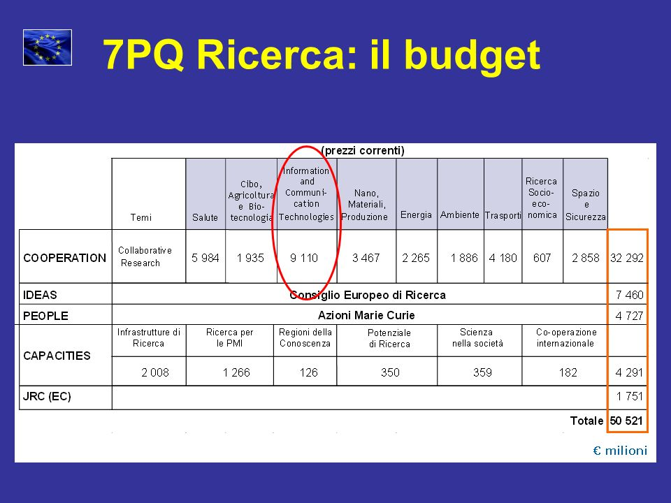 7PQ Ricerca: il budget