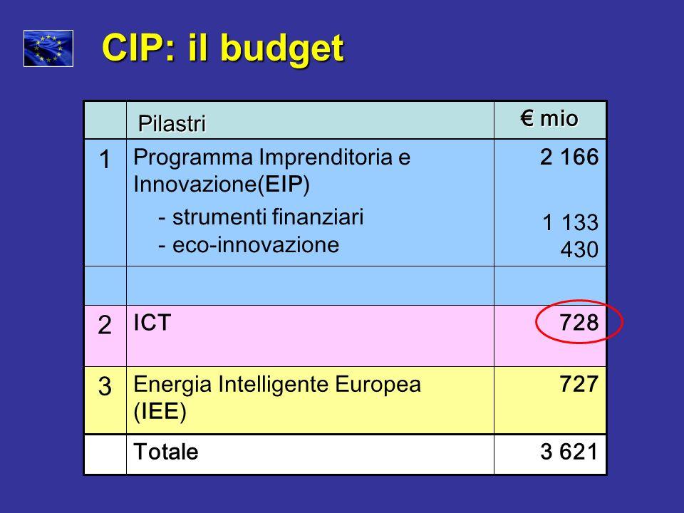 CIP: il budget 1 2 3 € mio Pilastri