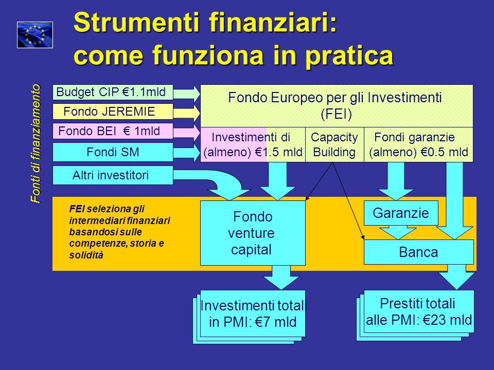 Strumenti finanziari: come funziona in pratica